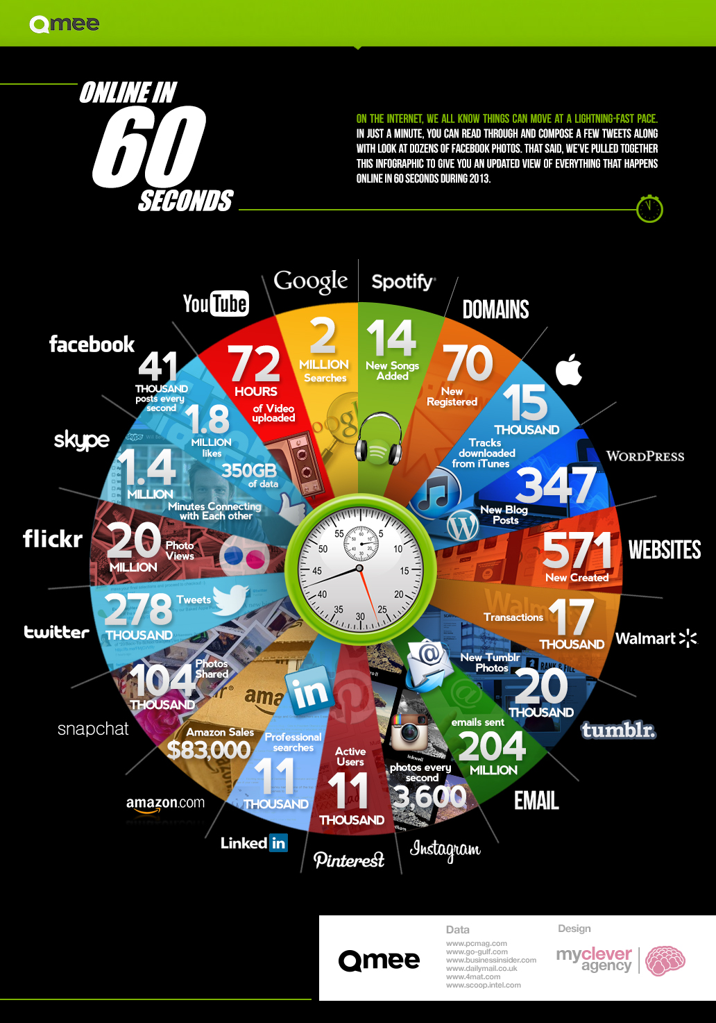 Amazing Content Created Online in 60 Seconds